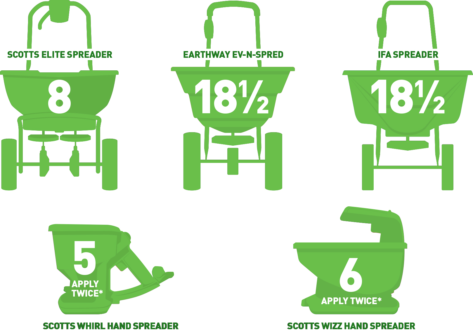 Weed & Feed: Step 2 to a Healthy Lawn - IFA Country Stores